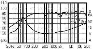 Fostex Breitbandlautsprecher FE103E